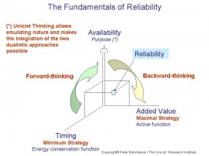 The Fundamentals of Reliability