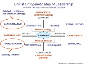 Ontogenetic Map of Leadership
