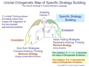 Specific Strategy Building