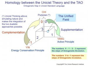 Homology between the Unicist Theory and the TAO