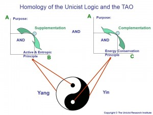 Homology of the Unicist Logic and the TAO